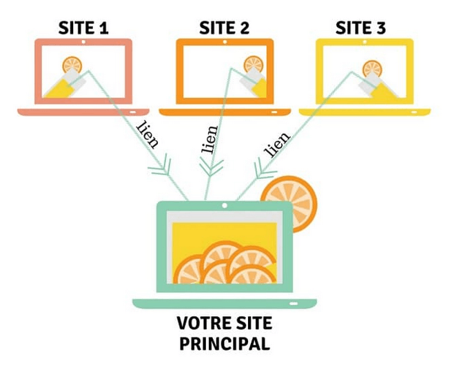 pbn-reseau-de-sites