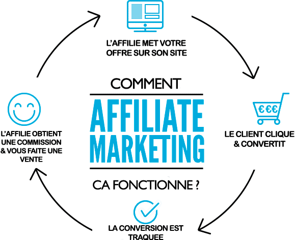 affiliation-marketing