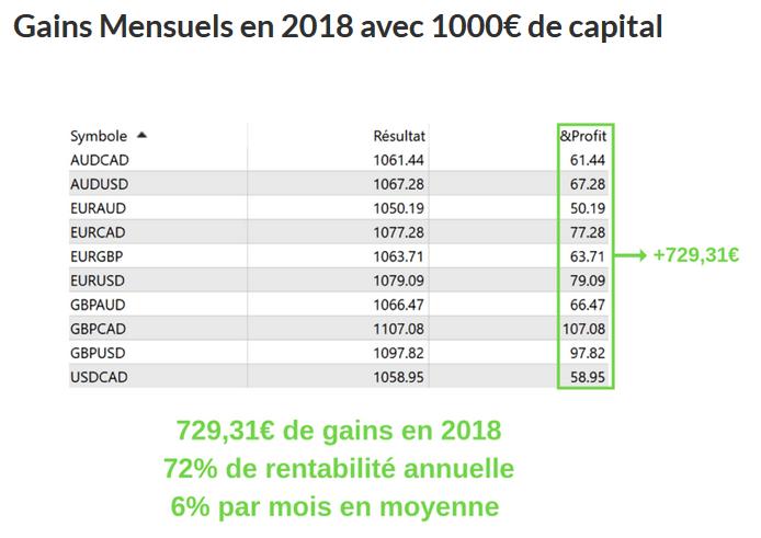 tableau des gains mensuels du robot de trading de sébastien mauclair